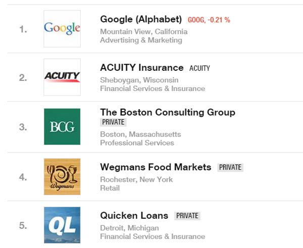 Google снова возглавила рейтинг 100 компаний США с лучшими условиями труда